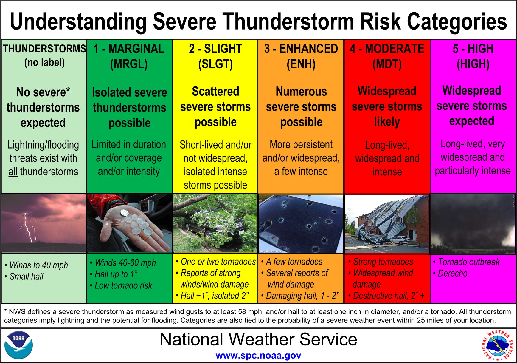 Risk definitions for severe weather outlook