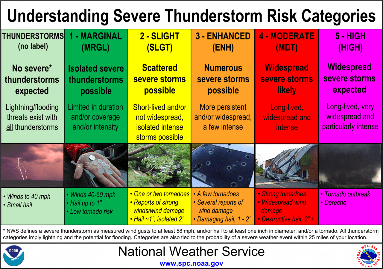 Explanation of severe weather risk scale