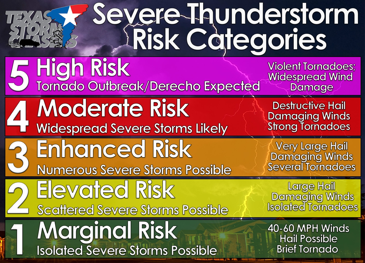 Severe Weather Outlook Definitions