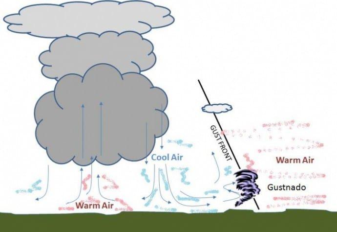 Gustnadoes in West Texas Today; What is a Gustnado?