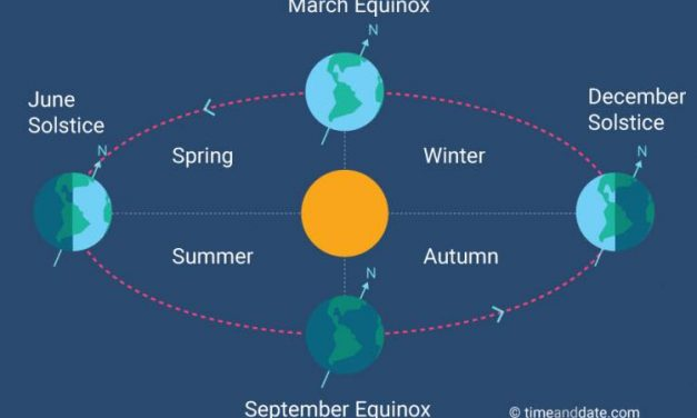 #WeatherWednesday – Explanation of the Solstice