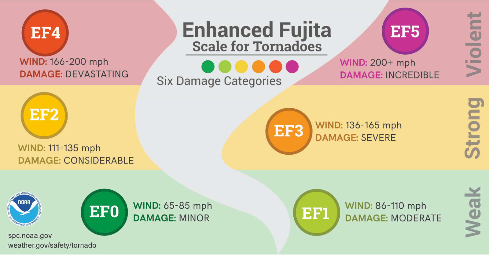 EF Scale infographic